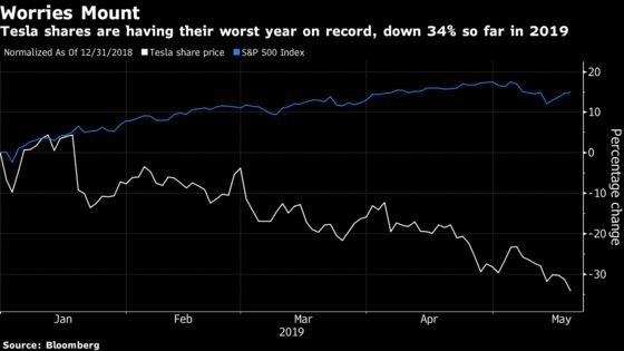 Tesla Touches Two-Year Low as Musk Puts a 'Hardcore'Cost Focus