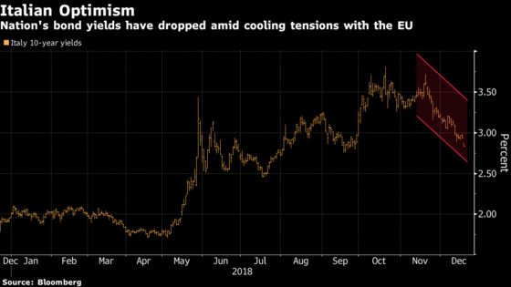 Italy Markets Rally as EU Holds Off on Budget Deficit Punishment