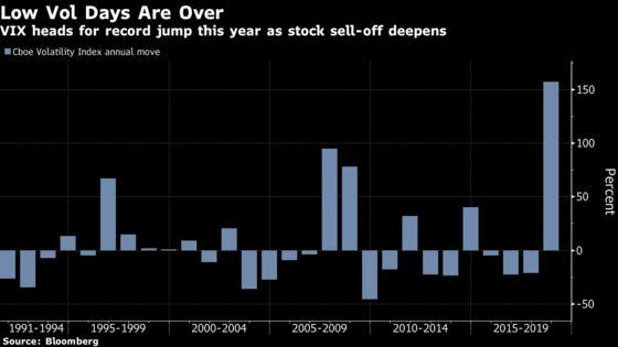 Wild Days Return to Stock Market as VIX Surges Like Never Before