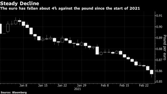 Pound Rises 'Like a Phoenix' in Longest Rally in Half a Decade