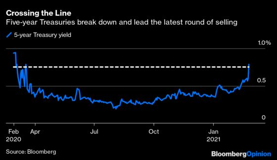 Bond Market Screams for Help But No One Answers