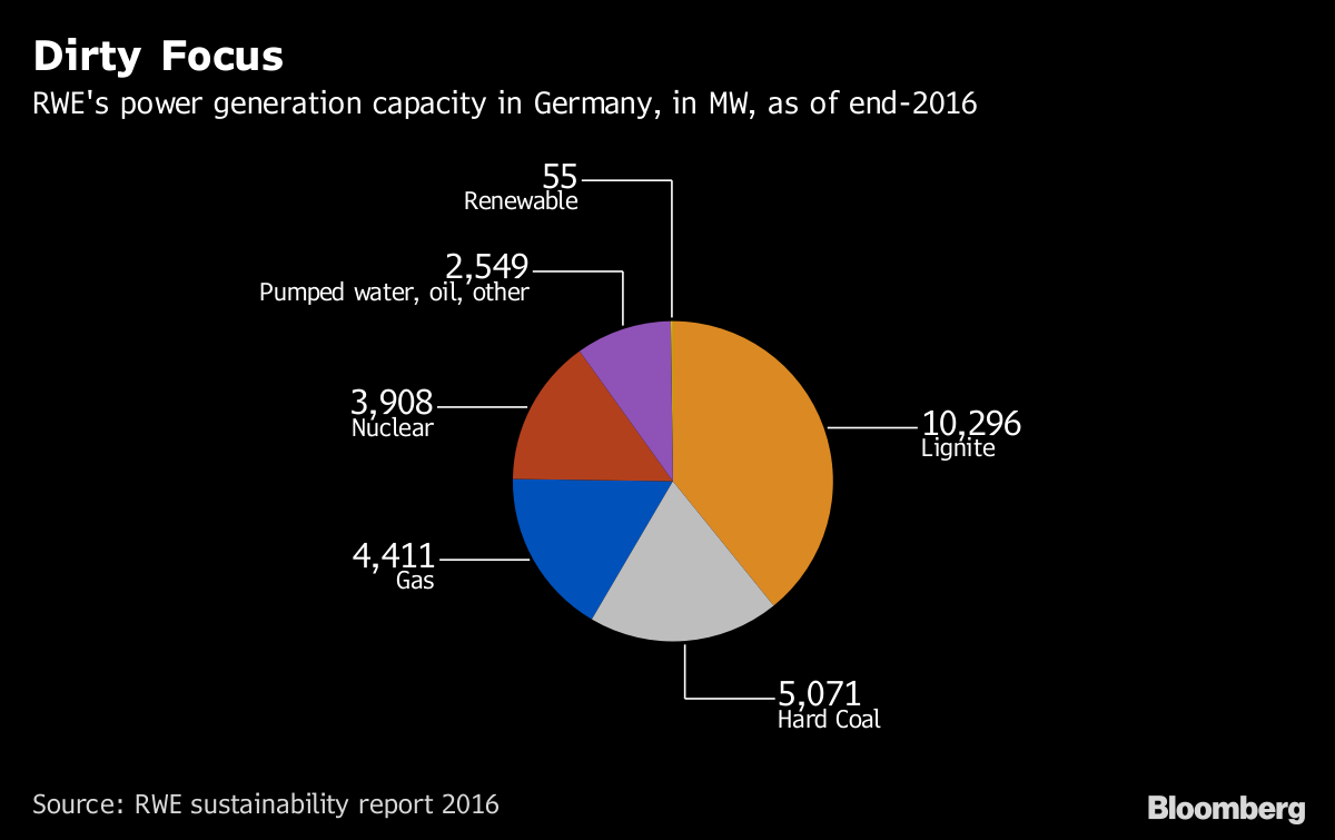 Dirty Focus       RWE's power generation capacity in Germany in MW as of end-2016              Source RWE sustainability report 2016