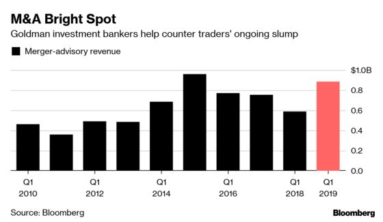 Goldman Falls as Equity Trading, Banking Backlog Decline