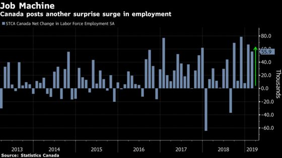 Canada's Labor Market Is Off to Its Best Start Since 1981