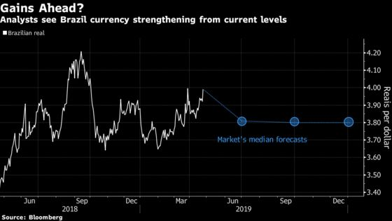 Hot New Hedge Fund Defies Consensus on Bullish Brazil Real Bet