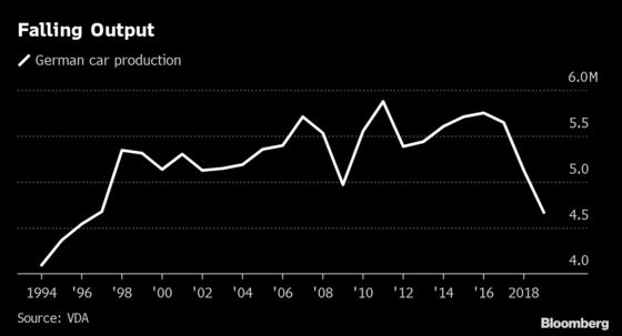 German Car Production Drops to 23-Year Low on Waning Exports