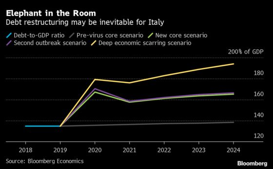 Italy's Huge Debt Load Is at Risk of Becoming Unmanageable