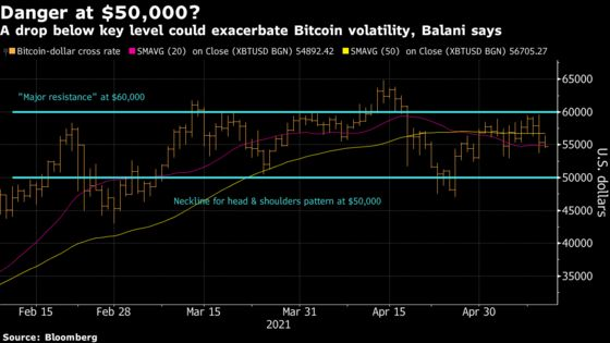 Stalled Bitcoin Rally Opens Door for a Drop to $40,000