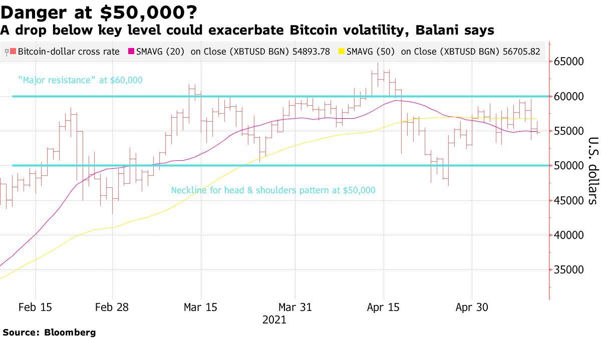 A drop below key level could exacerbate Bitcoin volatility, Balani says