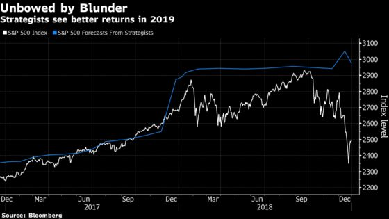 Year to Forget for S&P 500 Strategists Who Missed by 400 Points