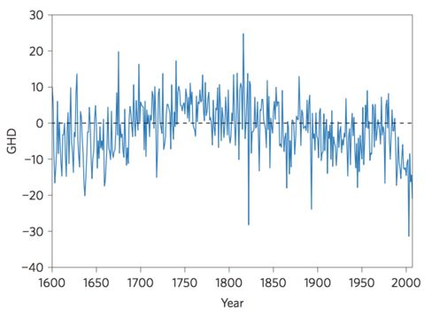 This chart compares French wine-grape harvests over 400 years to the average grape-harvest dates (dotted black line). Researchers conclude that harvests are occurring earlier, because of high heat in a warming world.