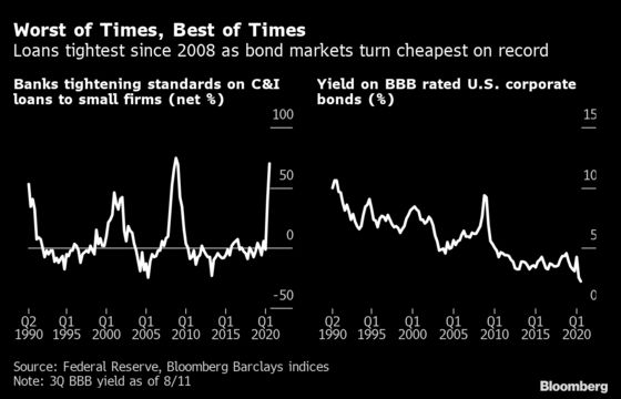 Much of America Is Shut Out of The Greatest Borrowing Binge Ever