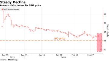 Oil Prices Saudi Aramco Price War Stock Ipo And Opec Bloomberg