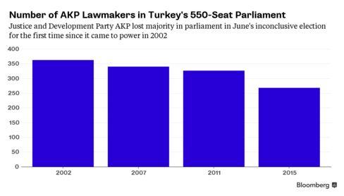 Ruling party of Premier Ahmet Davutoglu fell 18 seats short of controlling legislature in June poll.