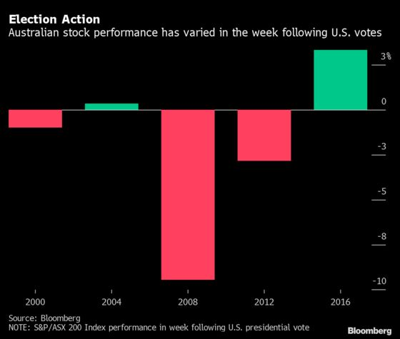 Australian Stock Winners and Losers in U.S. Vote: Election Guide