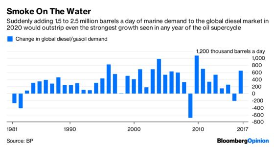 Winners and Losers From a Sea Change in Oil
