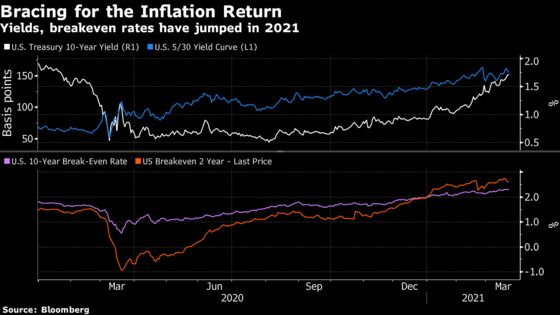 Worst Bond Losses in Decades Show Volatility Starts to Sting