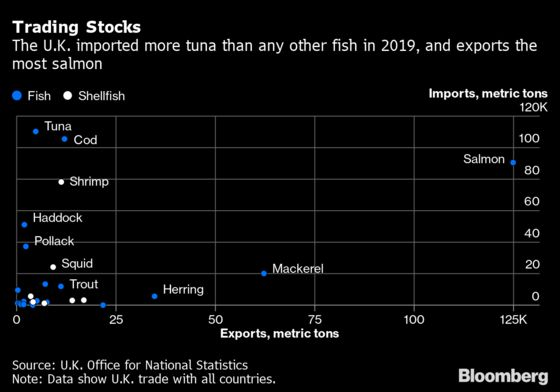 Fish Are Chips in Post-Brexit Trade Bargaining