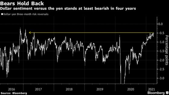 Bond Rout Reignites as U.S. Stimulus Bets Overshadow Quarter-End