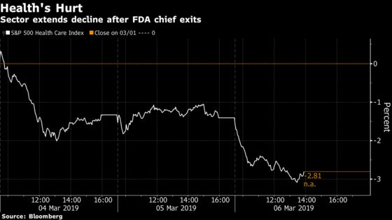 Health Stocks Lead Market Lower as FDA Departure Adds to Woes