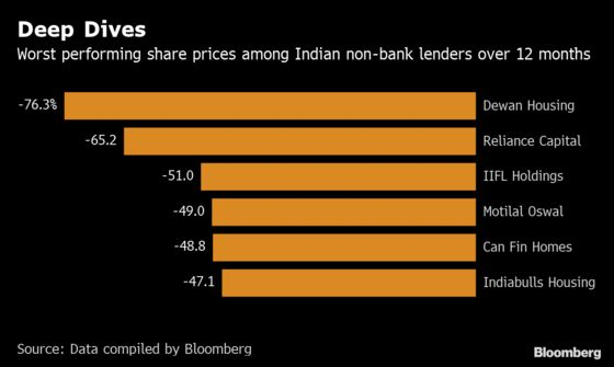 Family Office Sees Value in Downtrodden Indian Shadow Lenders