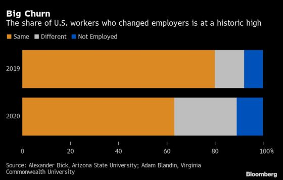 One in Three U.S. Workers Changed or Lost Jobs in Past Year