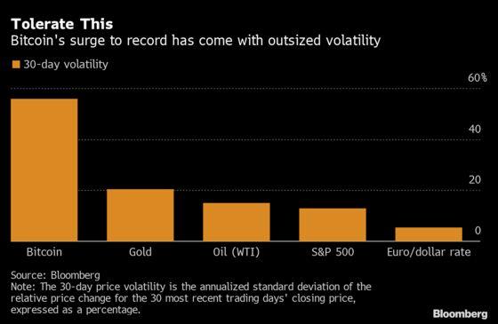 Quants Ride Into Crypto Wild West in the 500% Bitcoin Comeback
