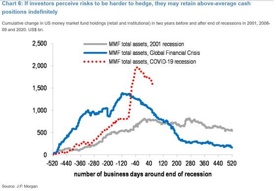 Central Bank Largesse Dims Effectiveness of Usual Market Hedges