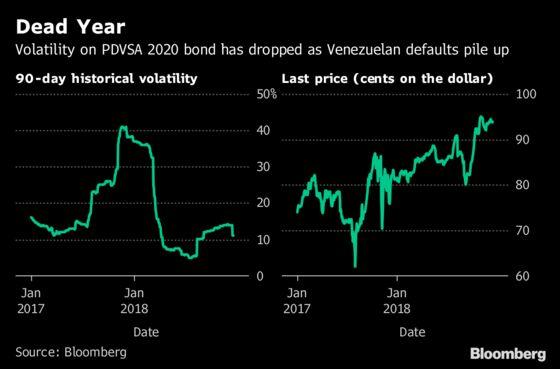 Venezuela Bondholders Are Gearing Up for Battle After Futile Year