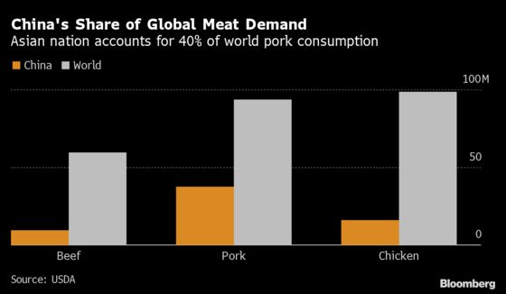 Pandemic to Spark Biggest Retreat for Meat Eating in Decades