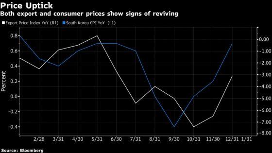 Korean Export Slump Deepens as Lunar New Year Hits Shipments