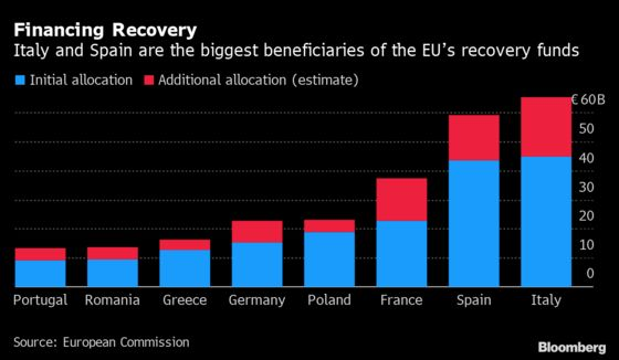 Here's Why the Stimulus Deal Is Such a Big Deal for Europe