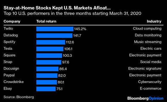 AStay-at-Home Stock Market Kept Investors Afloat