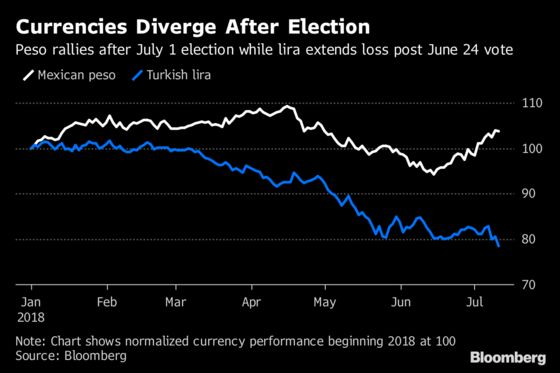 Currencies in Mexico, Turkey Diverge After Votes