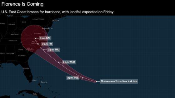 Hurricane Florence May Make East CoastGas More Expensive