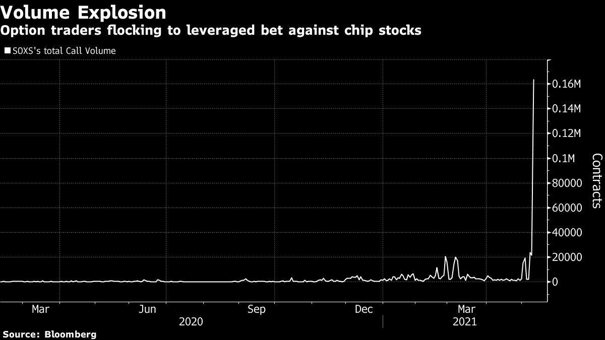 Options Traders Pile Into Leveraged Bet Against Chip Stocks