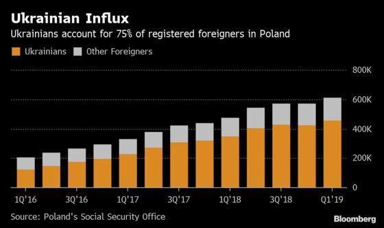 Polish Labor-Shortage Concern Eases as Ukrainians Take Up Slack