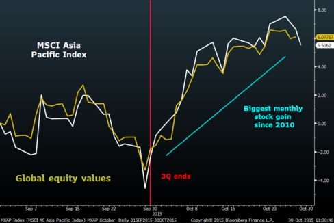 After a strong start to October, Asian stock gains have faltered into the end of the month