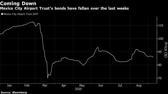 Bonds From Mexican Airport That Doesn't Exist Are in a Tailspin