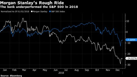 Morgan Stanley Lifts James Gorman's Pay to Record $29 Million for 2018