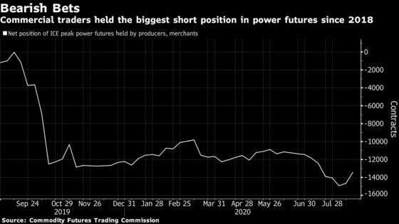 Traders Bet on Cheap California Power. Then Blackouts Hit.