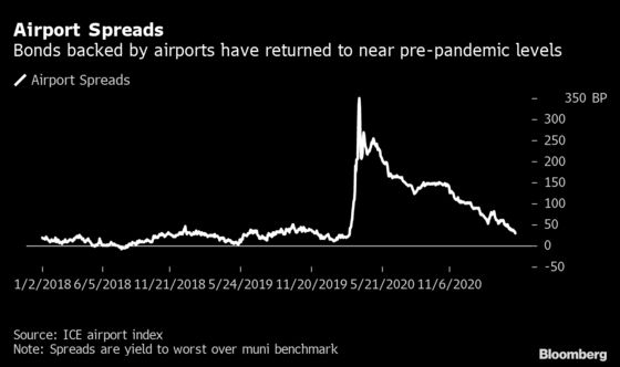 Airport Muni Bonds Rally as Vaccines HeraldTravel Rebound