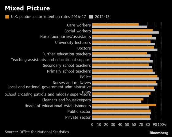 U.K. Care Workers, Lecturers and Doctors Prove Harder to Retain