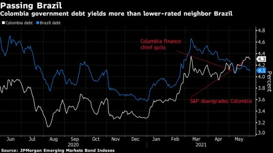 Colombia's Bond Risk Tops Brazil as Protests, Politics Take Toll