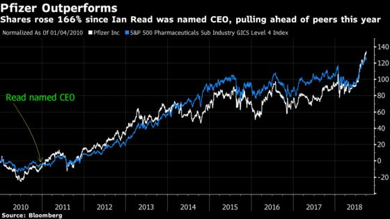 Pfizer CEO's Transition Leaves Wall Street Divided on M&A Strategy