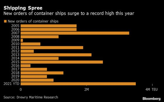 Shipping Insiders Caution Against New Capacity as Prices Surge