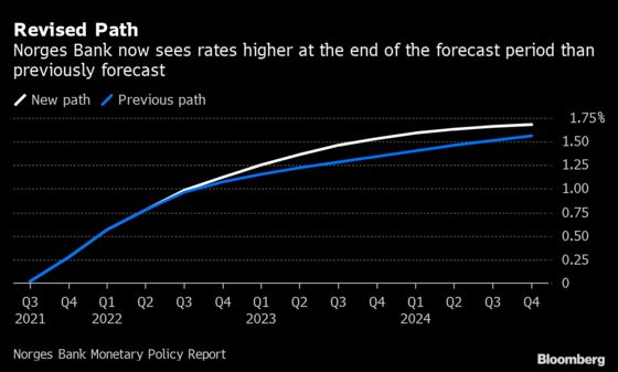 Norway Enacts Rate Lift-Off With Next Hike Set for December