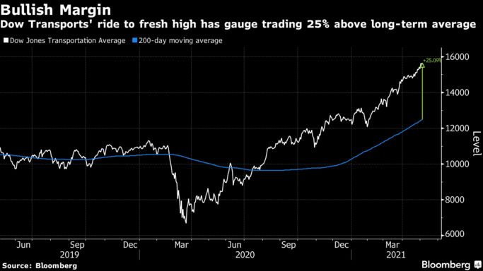 Dow Transports' ride to fresh high has gauge trading 25% above long-term average