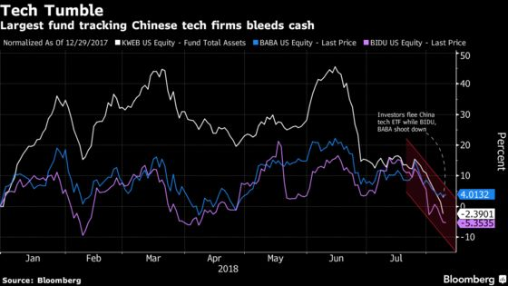 Chinese Tech ETF Bleeds as the U.S. Tariff Fight Brings the Pain