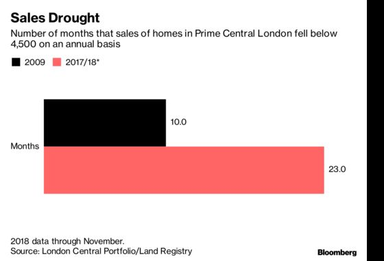 A Fund Holding Homes in Prime London Postcodes Writes Off 20% of Its Value